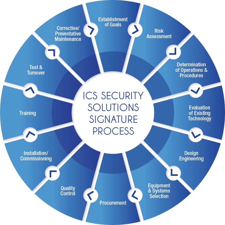 ICS Security Systems Signature Process